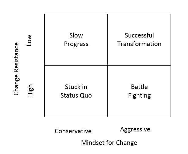 Readiness for Change Grid
