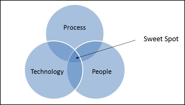 Process Technology People Sweet Spot
