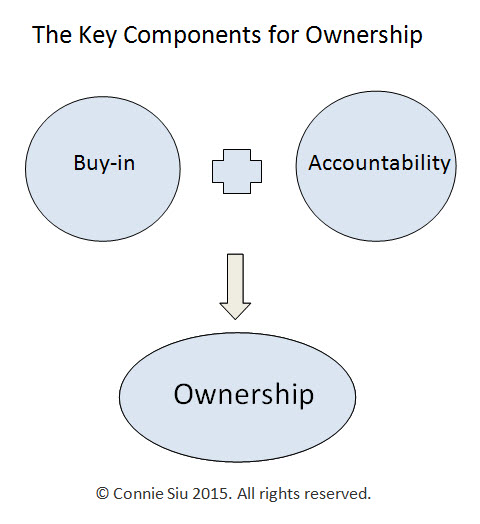 Key components for ownership