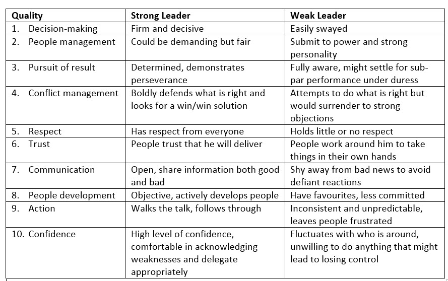Leadership Qualities Table